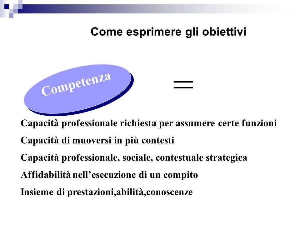 Come esprimere gli obiettivi Competenza = Capacità professionale richiesta per assumere certe funzioni Capacità di muoversi in più contesti Capacità p