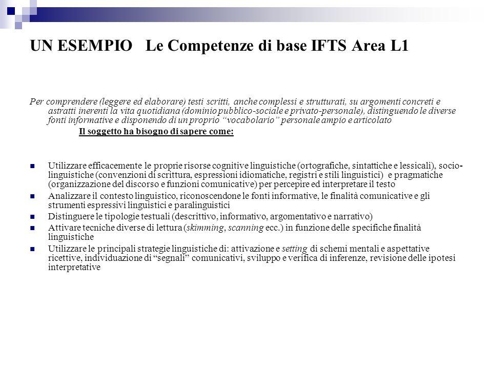 UN ESEMPIO Le Competenze di base IFTS Area L1 Per comprendere (leggere ed elaborare) testi scritti, anche complessi e strutturati, su argomenti concre