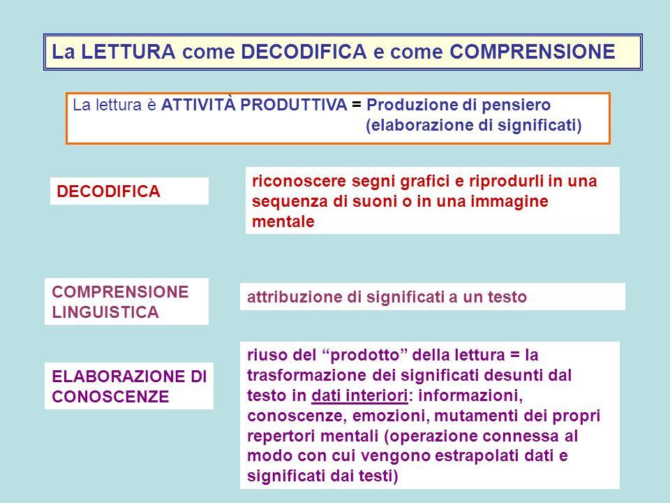 La LETTURA come DECODIFICA e come COMPRENSIONE La lettura è ATTIVITÀ PRODUTTIVA = Produzione di pensiero (elaborazione di significati) DECODIFICA COMP