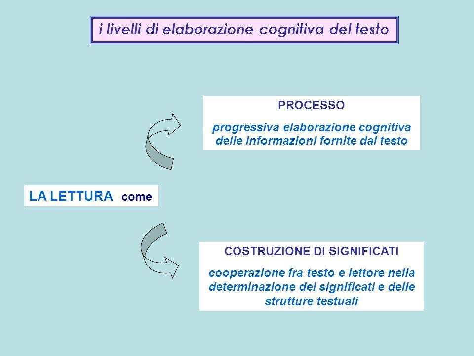 i livelli di elaborazione cognitiva del testo LA LETTURA come PROCESSO progressiva elaborazione cognitiva delle informazioni fornite dal testo COSTRUZ