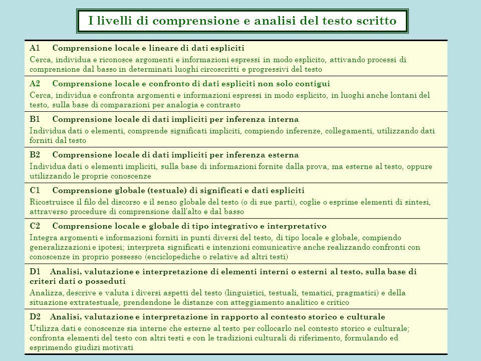 I livelli di comprensione e analisi del testo scritto A1 Comprensione locale e lineare di dati espliciti Cerca, individua e riconosce argomenti e info