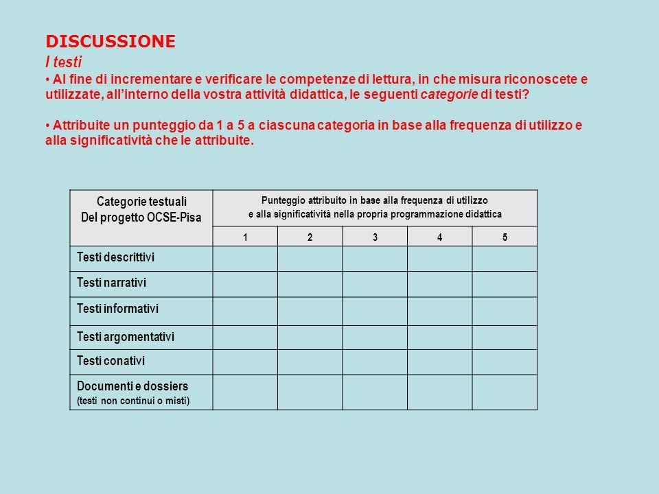 Categorie testuali Del progetto OCSE-Pisa Punteggio attribuito in base alla frequenza di utilizzo e alla significatività nella propria programmazione