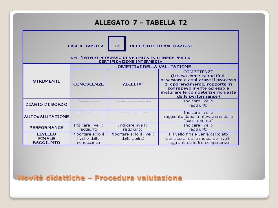 Novità didattiche – Procedura valutazione ALLEGATO 7 – TABELLA T2