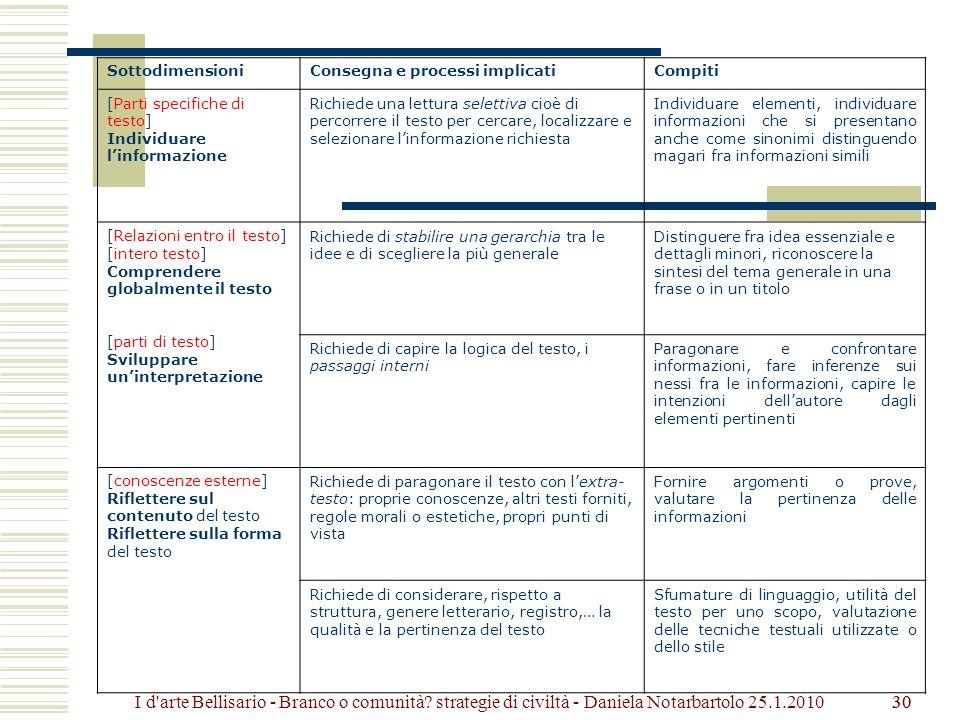 30 SottodimensioniConsegna e processi implicatiCompiti [Parti specifiche di testo] Individuare linformazione Richiede una lettura selettiva cioè di percorrere il testo per cercare, localizzare e selezionare linformazione richiesta Individuare elementi, individuare informazioni che si presentano anche come sinonimi distinguendo magari fra informazioni simili [Relazioni entro il testo] [intero testo] Comprendere globalmente il testo [parti di testo] Sviluppare uninterpretazione Richiede di stabilire una gerarchia tra le idee e di scegliere la più generale Distinguere fra idea essenziale e dettagli minori, riconoscere la sintesi del tema generale in una frase o in un titolo Richiede di capire la logica del testo, i passaggi interni Paragonare e confrontare informazioni, fare inferenze sui nessi fra le informazioni, capire le intenzioni dellautore dagli elementi pertinenti [conoscenze esterne] Riflettere sul contenuto del testo Riflettere sulla forma del testo Richiede di paragonare il testo con lextra- testo: proprie conoscenze, altri testi forniti, regole morali o estetiche, propri punti di vista Fornire argomenti o prove, valutare la pertinenza delle informazioni Richiede di considerare, rispetto a struttura, genere letterario, registro,… la qualità e la pertinenza del testo Sfumature di linguaggio, utilità del testo per uno scopo, valutazione delle tecniche testuali utilizzate o dello stile 30I d arte Bellisario - Branco o comunità.
