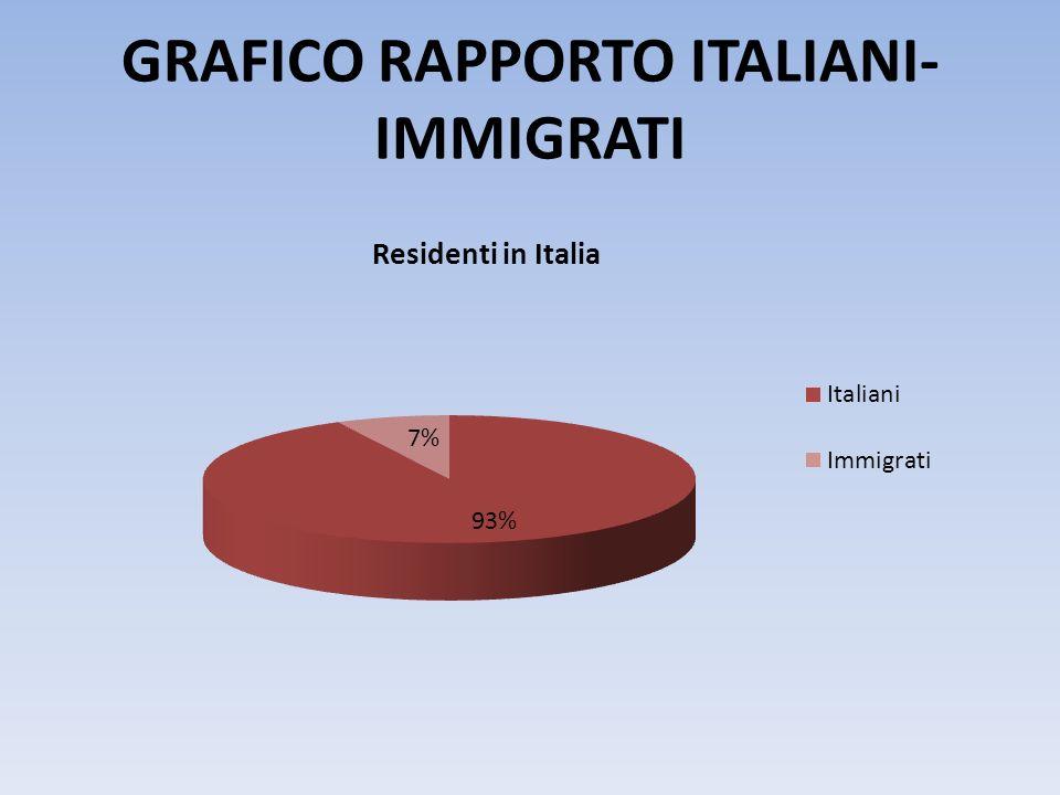 GRAFICO RAPPORTO ITALIANI- IMMIGRATI
