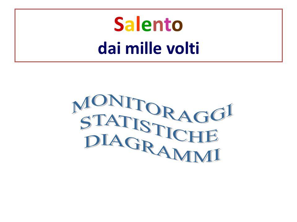 Salento dai mille volti