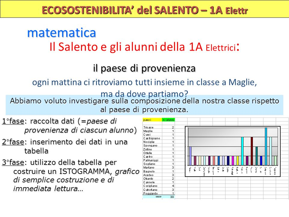 ECOSOSTENIBILITA del SALENTO – 1A Elettr matematica Abbiamo voluto investigare sulla composizione della nostra classe rispetto al paese di provenienza