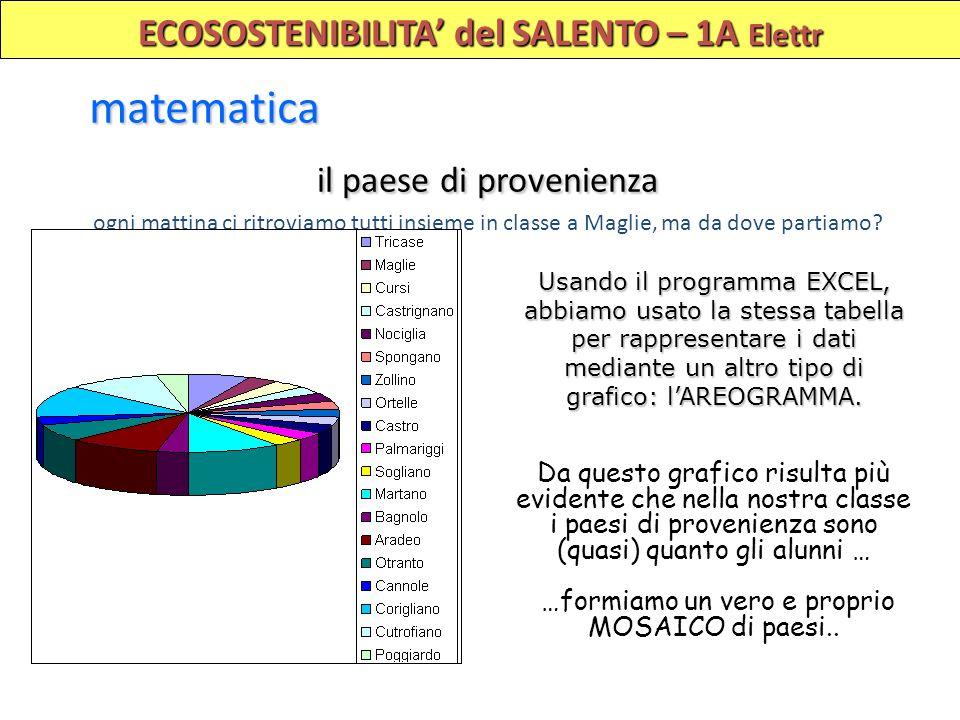ECOSOSTENIBILITA del SALENTO – 1A Elettr matematica Usando il programma EXCEL, abbiamo usato la stessa tabella per rappresentare i dati mediante un al