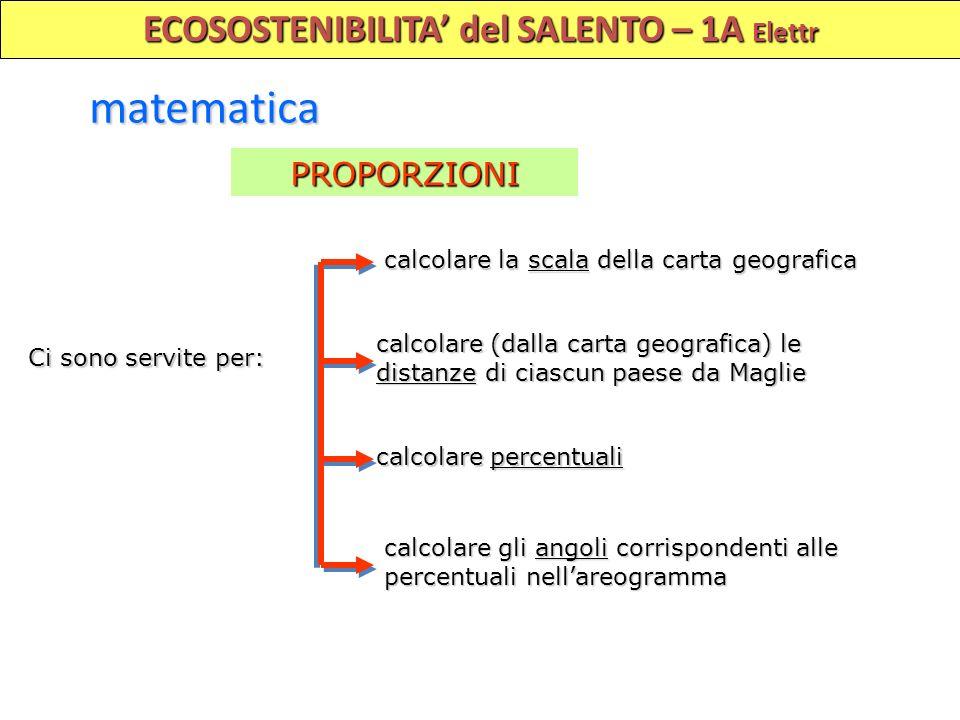 ECOSOSTENIBILITA del SALENTO – 1A Elettr matematica PROPORZIONI Ci sono servite per: calcolare la scala della carta geografica calcolare (dalla carta