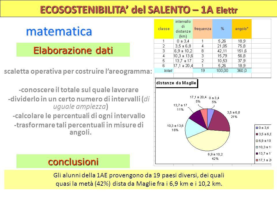 ECOSOSTENIBILITA del SALENTO – 1A Elettr matematica Elaborazione dati scaletta operativa per costruire lareogramma: -conoscere il totale sul quale lav