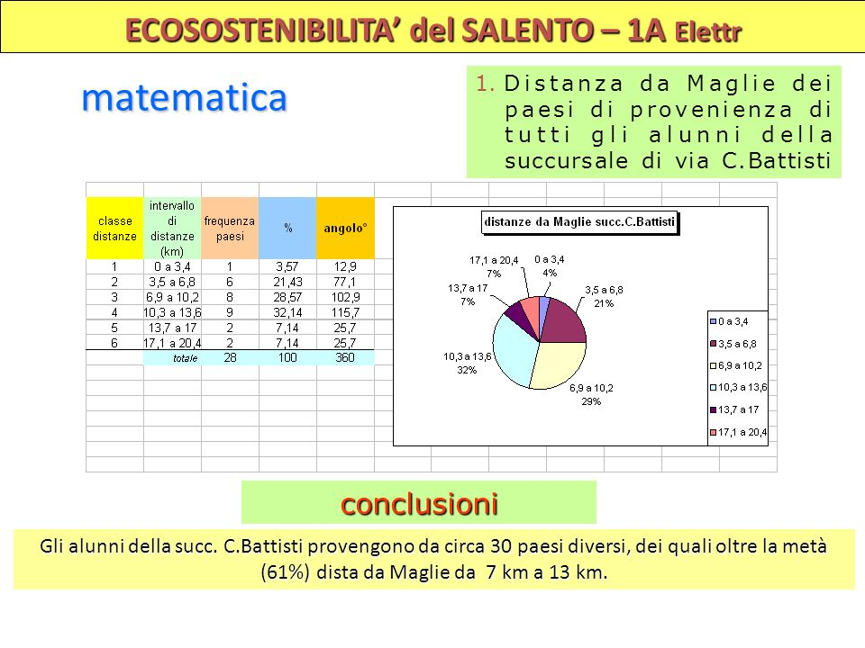 ECOSOSTENIBILITA del SALENTO – 1A Elettr matematica 1. Distanza da Maglie dei paesi di provenienza di tutti gli alunni della succursale di via C.Batti