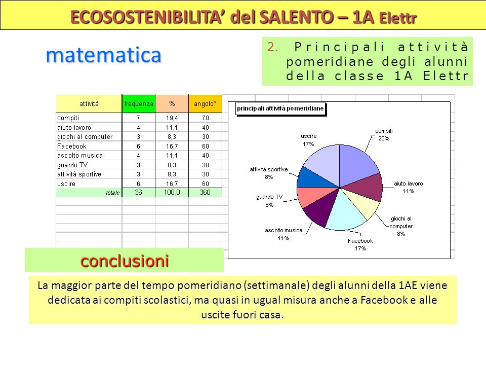 ECOSOSTENIBILITA del SALENTO – 1A Elettr matematica 2. Principali attività pomeridiane degli alunni della classe 1A Elettr La maggior parte del tempo