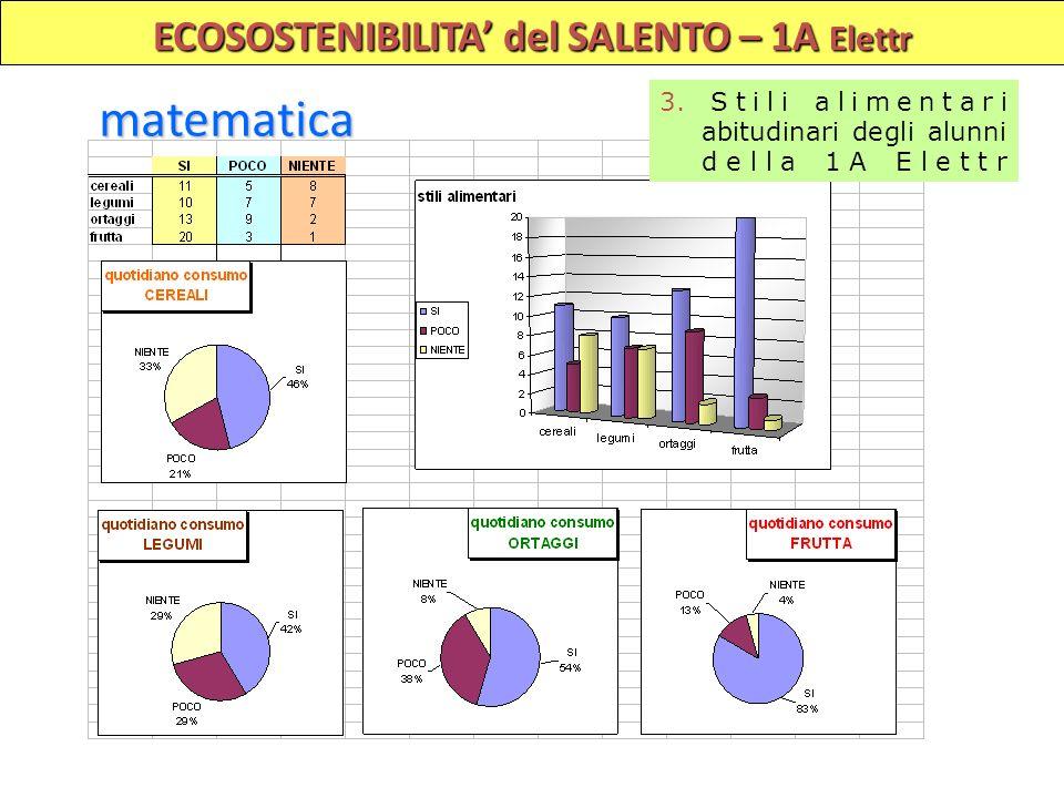 ECOSOSTENIBILITA del SALENTO – 1A Elettr matematica 3. Stili alimentari abitudinari degli alunni della 1A Elettr