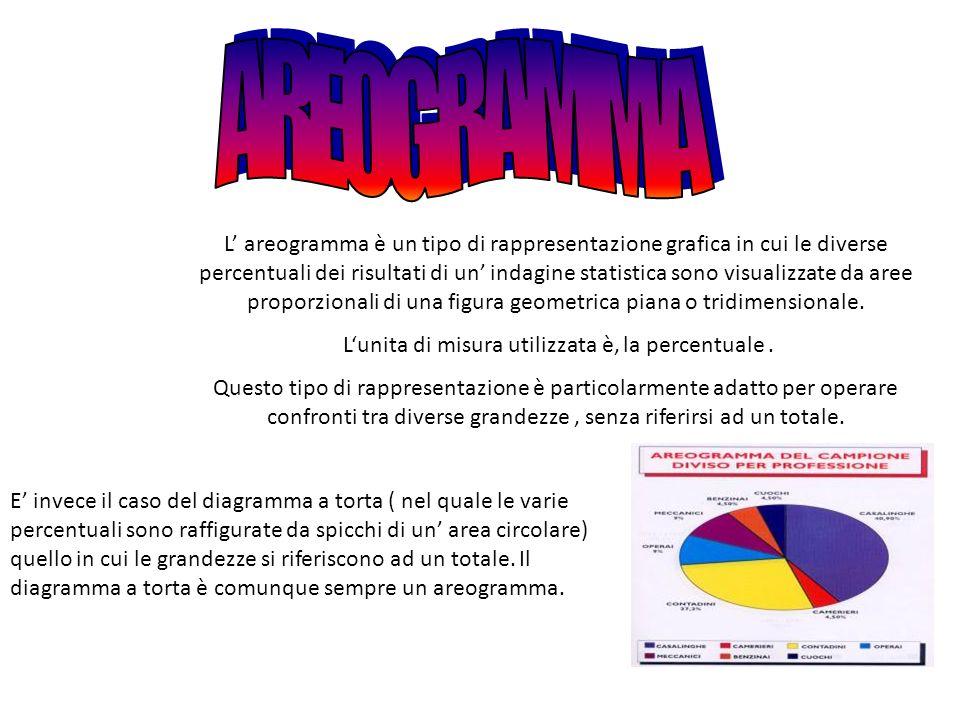 L areogramma è un tipo di rappresentazione grafica in cui le diverse percentuali dei risultati di un indagine statistica sono visualizzate da aree pro