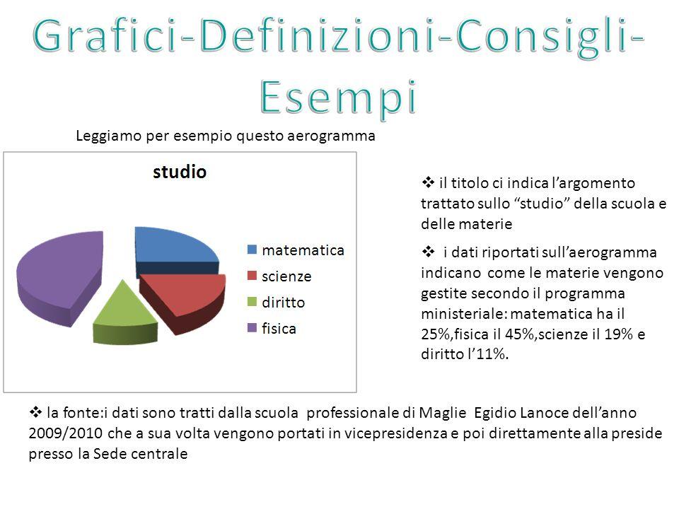 Leggiamo per esempio questo aerogramma il titolo ci indica largomento trattato sullo studio della scuola e delle materie i dati riportati sullaerogram