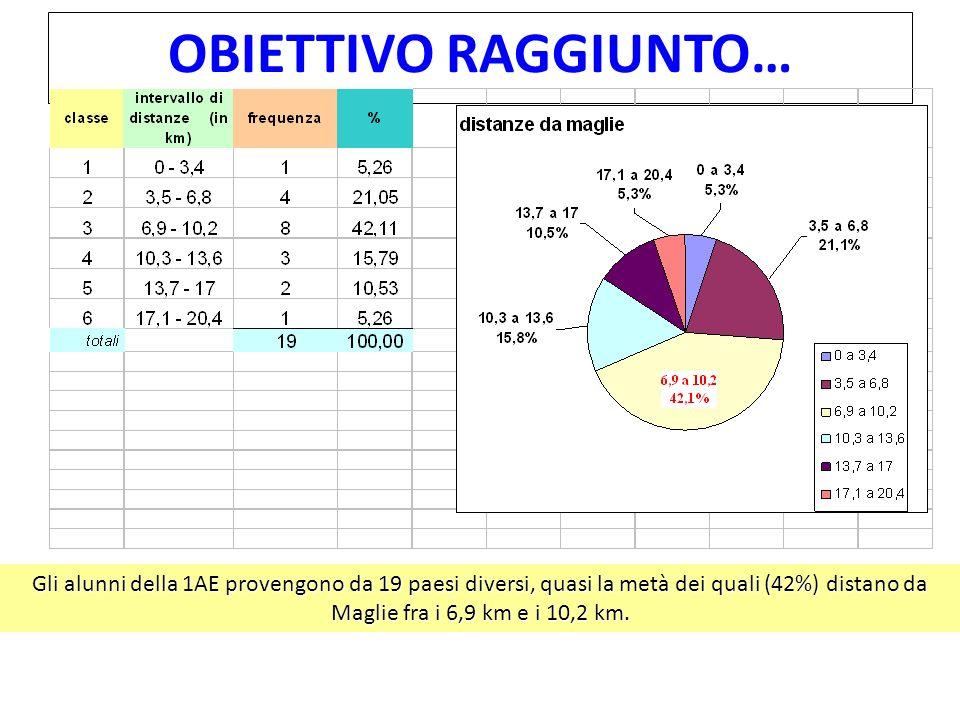 OBIETTIVO RAGGIUNTO… Gli alunni della 1AE provengono da 19 paesi diversi, quasi la metà dei quali (42%) distano da Maglie fra i 6,9 km e i 10,2 km.
