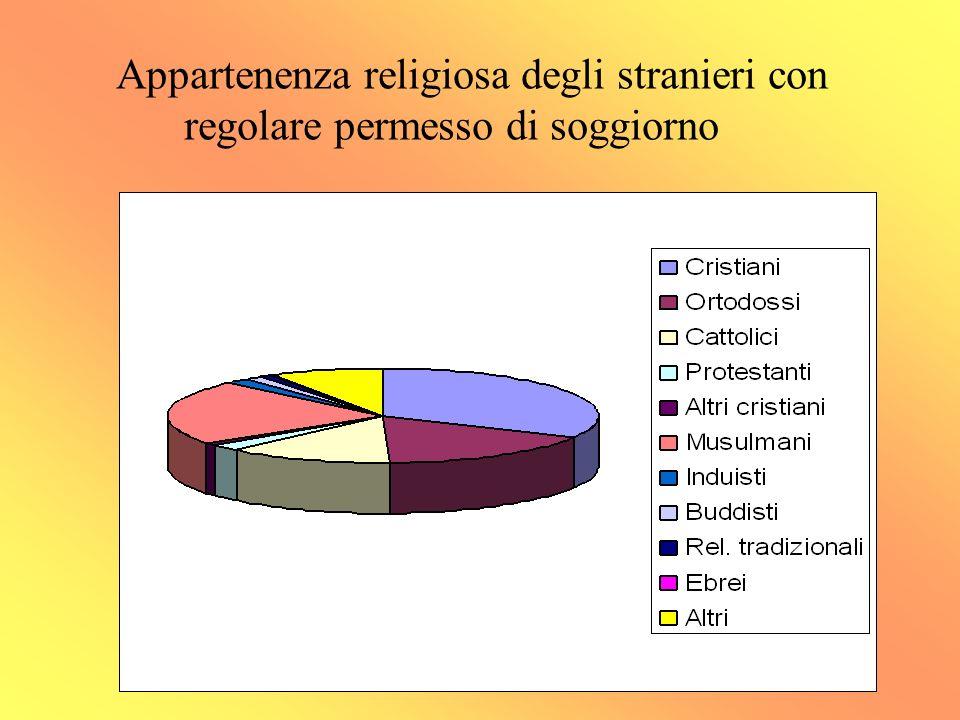 Appartenenza religiosa degli stranieri con regolare permesso di soggiorno