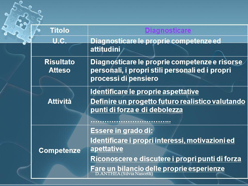 TitoloDiagnosticare U.C.Diagnosticare le proprie competenze ed attitudini Risultato Atteso Diagnosticare le proprie competenze e risorse personali, i