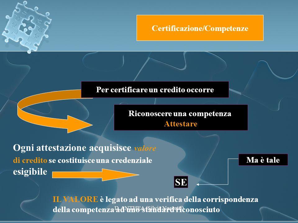 Certificazione/Competenze Per certificare un credito occorre Riconoscere una competenza Attestare Ogni attestazione acquisisce valore di credito se co