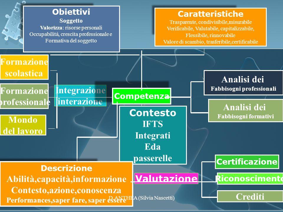 Valutazione Integrazione interazione Competenza Obiettivi Soggetto Valorizza: risorse personali Occupabilità, crescita professionale e Formativa del s