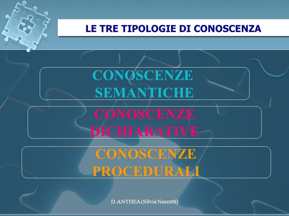 LE TRE TIPOLOGIE DI CONOSCENZA CONOSCENZE SEMANTICHE CONOSCENZE DICHIARATIVE CONOSCENZE PROCEDURALI D.ANTHEA (Silvia Nascetti)