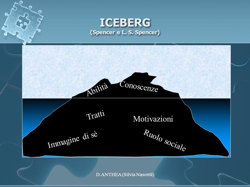 ICEBERG (Spencer e L. S. Spencer) Conoscenze Abilità Tratti Motivazioni Immagine di sè Ruolo sociale D.ANTHEA (Silvia Nascetti)