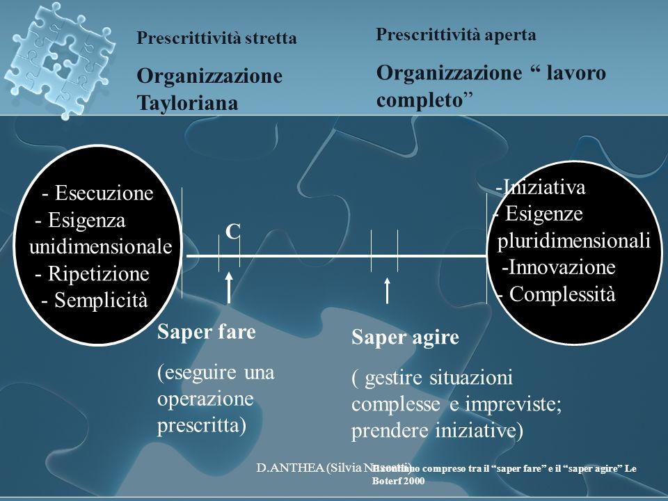 - Esecuzione - Esigenza unidimensionale - Ripetizione - Semplicità -Iniziativa - Esigenze pluridimensionali -Innovazione - Complessità Prescrittività