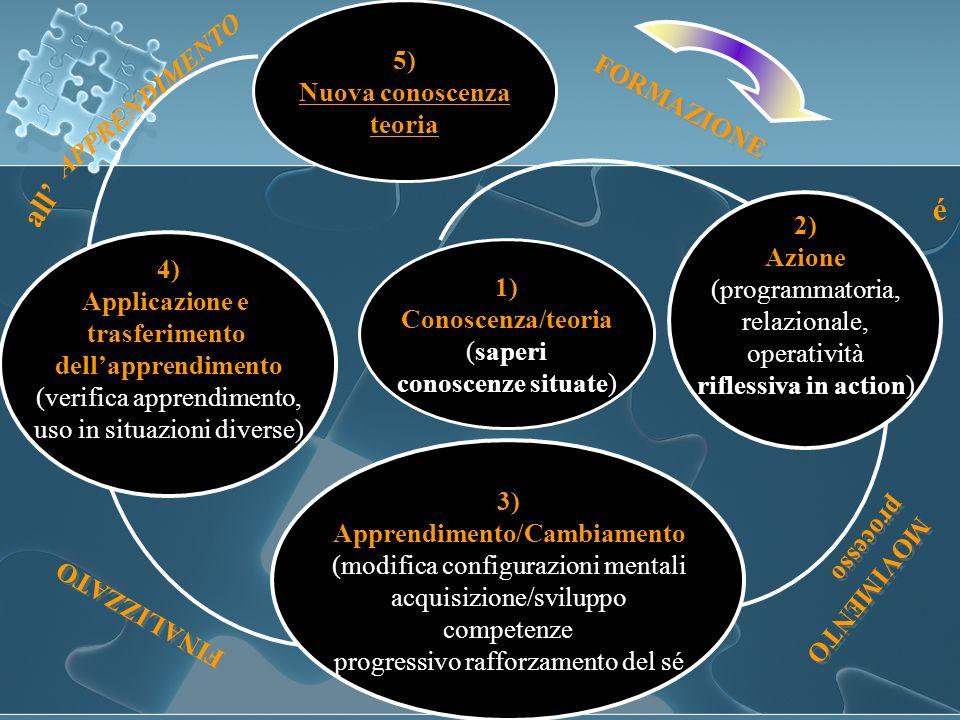 1) Conoscenza/teoria (saperi conoscenze situate) 5) Nuova conoscenza teoria FORMAZIONE MOVIMENTO processo MOVIMENTO processo FINALIZZATO APPRENDIMENTO