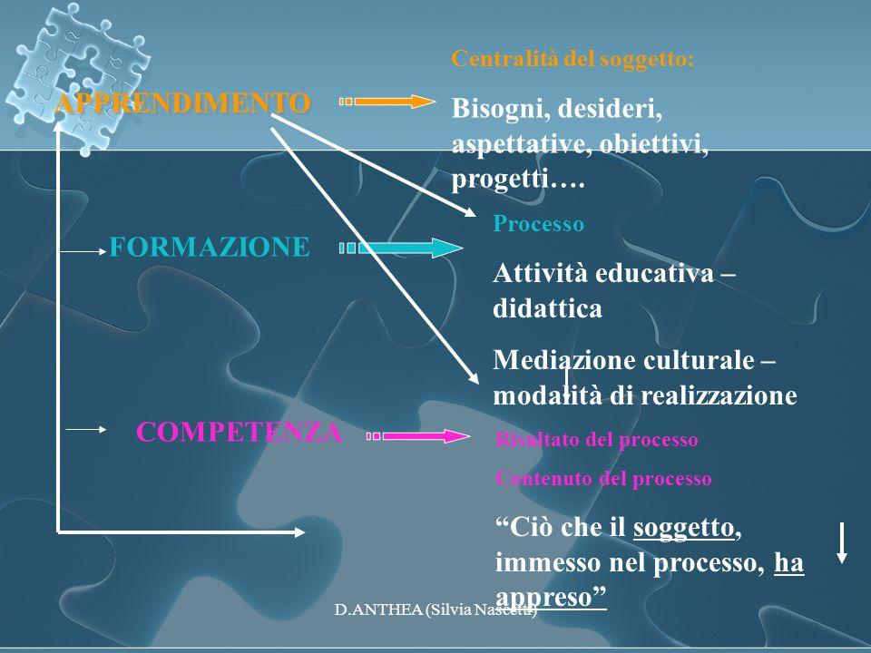 APPRENDIMENTO FORMAZIONE COMPETENZA Centralità del soggetto: Bisogni, desideri, aspettative, obiettivi, progetti…. Processo Attività educativa – didat