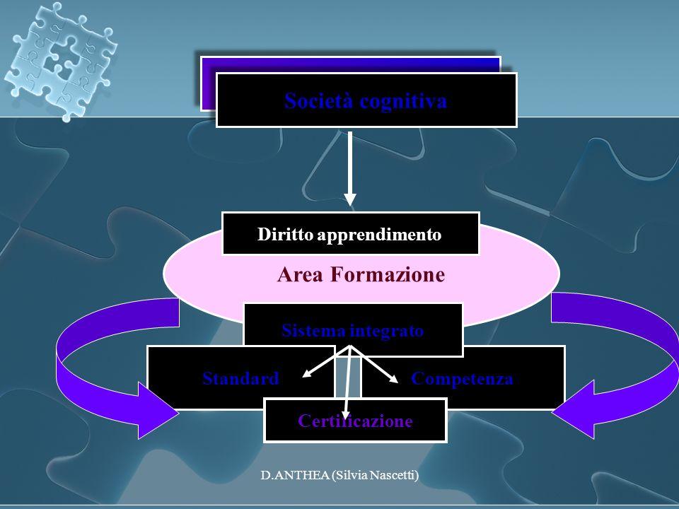 Area Formazione Società cognitiva Diritto apprendimento Competenza Sistema integrato Standard Società cognitiva Certificazione D.ANTHEA (Silvia Nascet