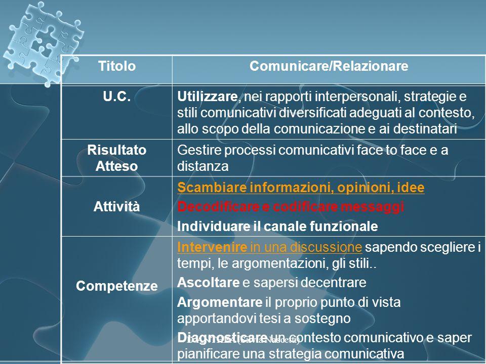 TitoloComunicare/Relazionare U.C.Utilizzare, nei rapporti interpersonali, strategie e stili comunicativi diversificati adeguati al contesto, allo scop
