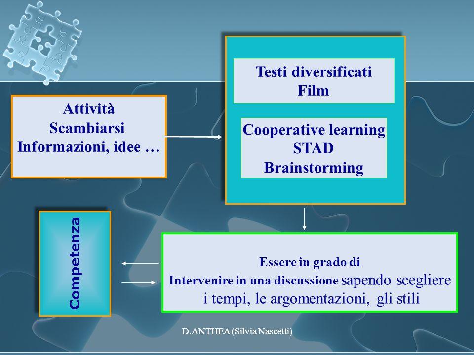 Attività Scambiarsi Informazioni, idee … Cooperative learning STAD Brainstorming Testi diversificati Film Essere in grado di Intervenire in una discus