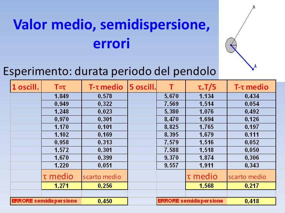 Valor medio, semidispersione, errori Esperimento: durata periodo del pendolo