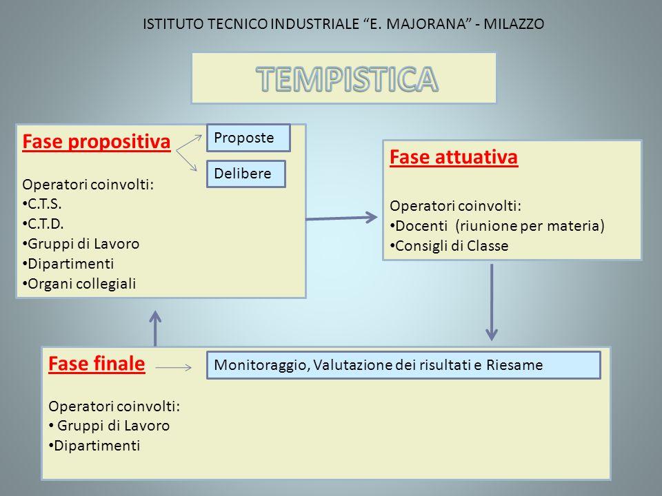 Fase propositiva Operatori coinvolti: C.T.S. C.T.D.