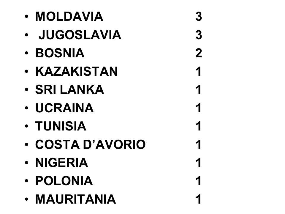 MOLDAVIA 3 JUGOSLAVIA 3 BOSNIA2 KAZAKISTAN 1 SRI LANKA 1 UCRAINA1 TUNISIA1 COSTA DAVORIO 1 NIGERIA1 POLONIA1 MAURITANIA 1