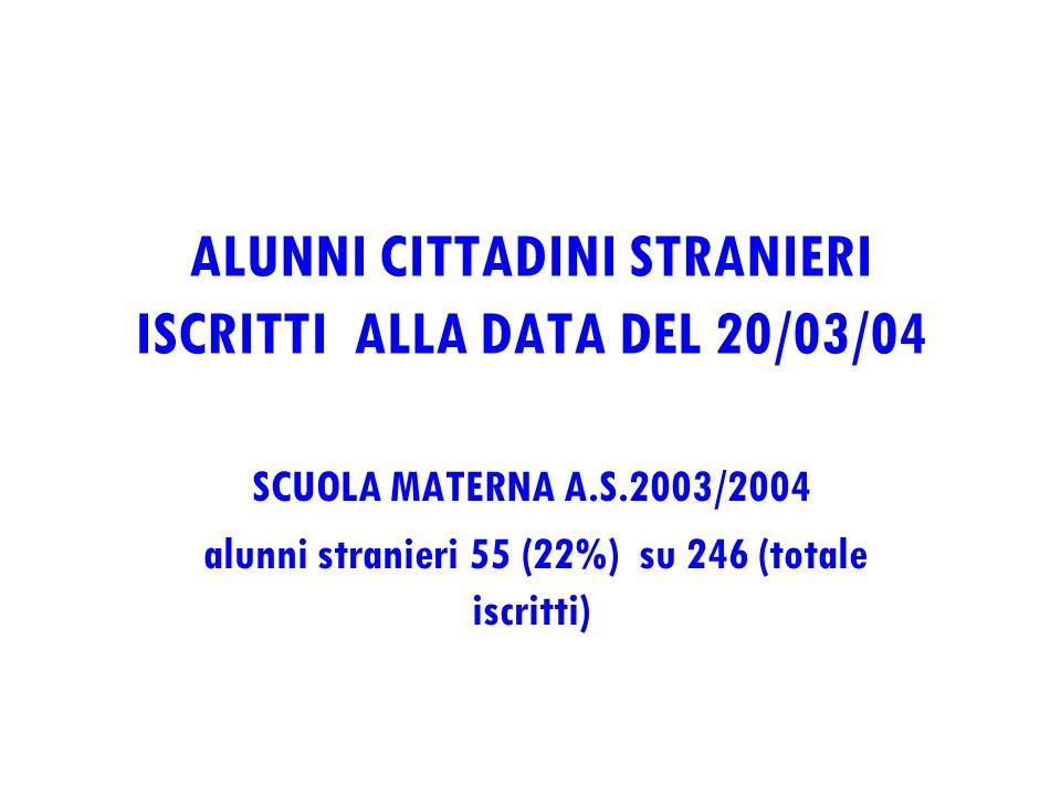 ALUNNI CITTADINI STRANIERI ISCRITTI ALLA DATA DEL 20/03/04 SCUOLA MATERNA A.S.2003/2004 alunni stranieri 55 (22%) su 246 (totale iscritti)
