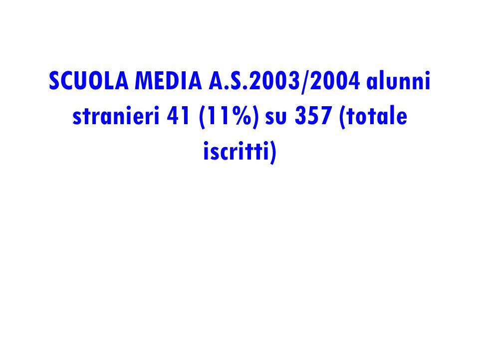 SCUOLA MEDIA A.S.2003/2004 alunni stranieri 41 (11%) su 357 (totale iscritti)