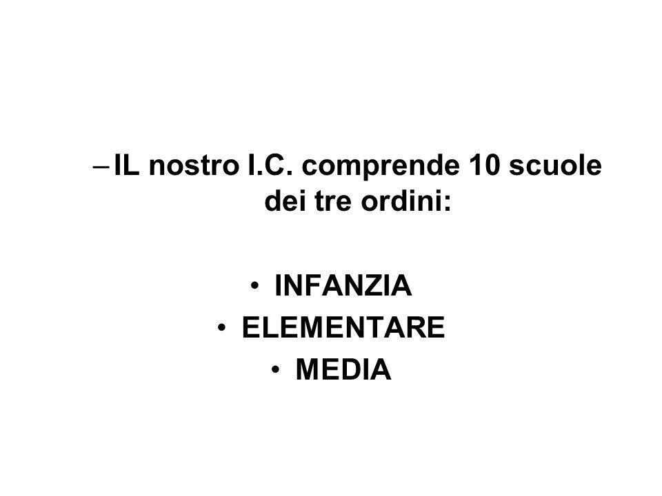 –IL nostro I.C. comprende 10 scuole dei tre ordini: INFANZIA ELEMENTARE MEDIA