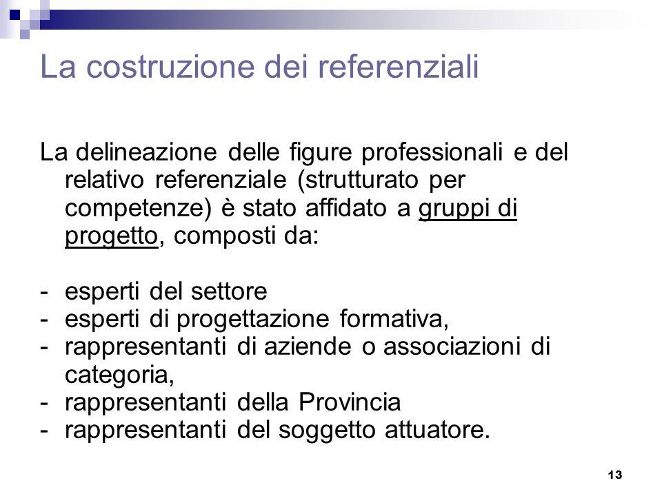 13 La costruzione dei referenziali La delineazione delle figure professionali e del relativo referenziale (strutturato per competenze) è stato affidat