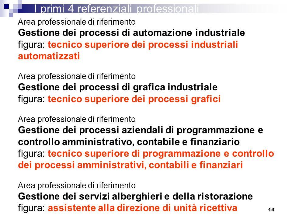 14 Area professionale di riferimento Gestione dei processi di automazione industriale figura: tecnico superiore dei processi industriali automatizzati