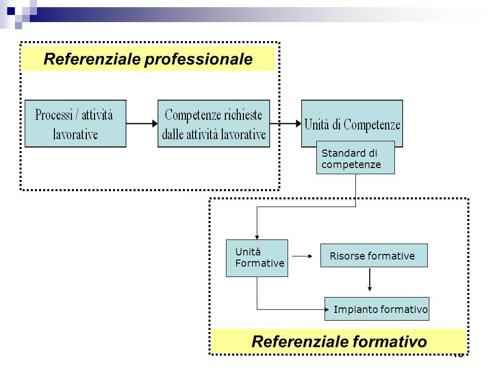 15 Standard di competenze Unità Formative Risorse formative Impianto formativo Referenziale formativo Referenziale professionale