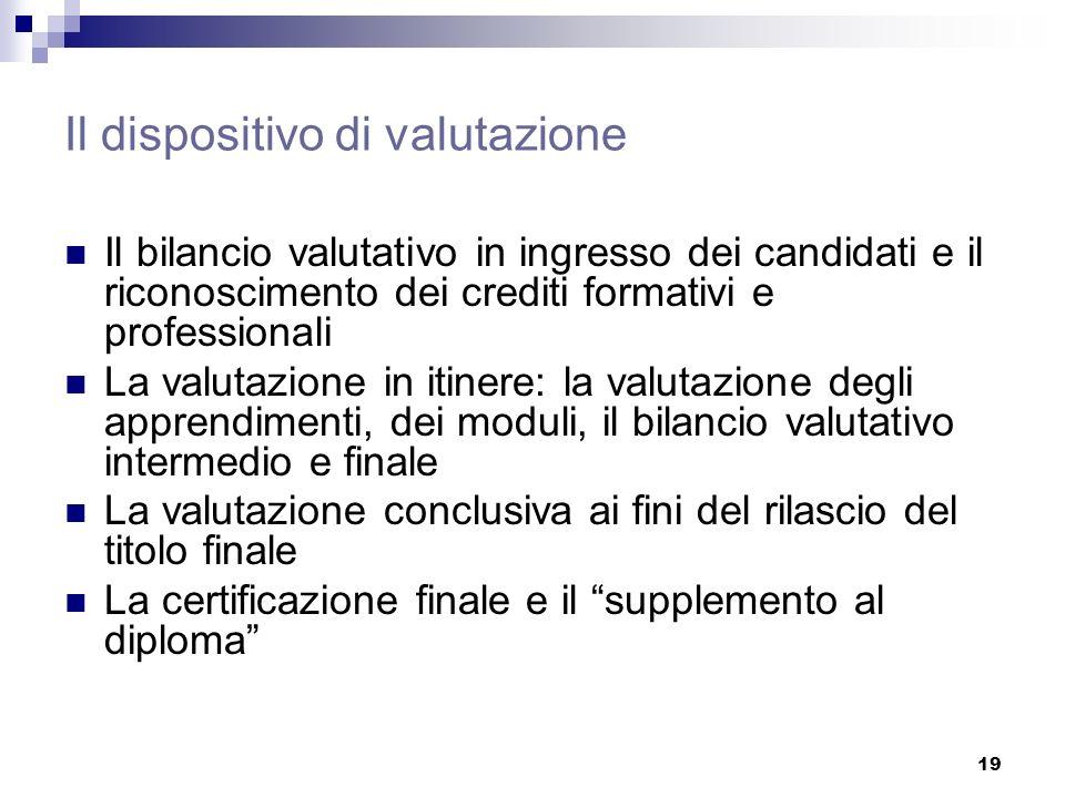 19 Il dispositivo di valutazione Il bilancio valutativo in ingresso dei candidati e il riconoscimento dei crediti formativi e professionali La valutaz