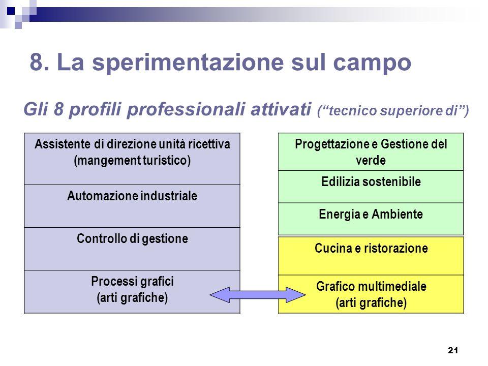 21 8. La sperimentazione sul campo Assistente di direzione unità ricettiva (mangement turistico) Automazione industriale Controllo di gestione Process