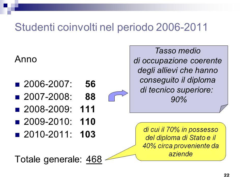 22 Studenti coinvolti nel periodo 2006-2011 Anno 2006-2007: 56 2007-2008: 88 2008-2009: 111 2009-2010: 110 2010-2011: 103 Totale generale: 468 di cui