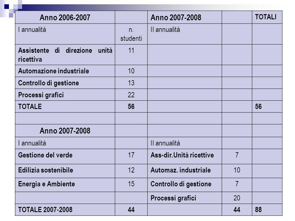 23 Anno 2006-2007Anno 2007-2008 TOTALI I annualitàn. studenti II annualità Assistente di direzione unità ricettiva 11 Automazione industriale 10 Contr