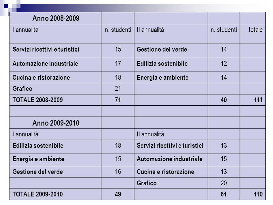 24 Anno 2008-2009 I annualitàn. studentiII annualitàn. studentitotale Servizi ricettivi e turistici 15 Gestione del verde 14 Automazione Industriale 1