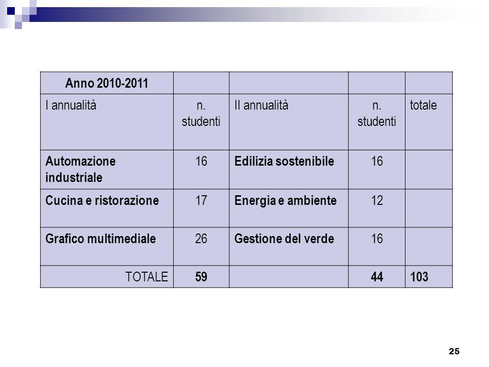 25 Anno 2010-2011 I annualitàn. studenti II annualitàn. studenti totale Automazione industriale 16 Edilizia sostenibile 16 Cucina e ristorazione 17 En