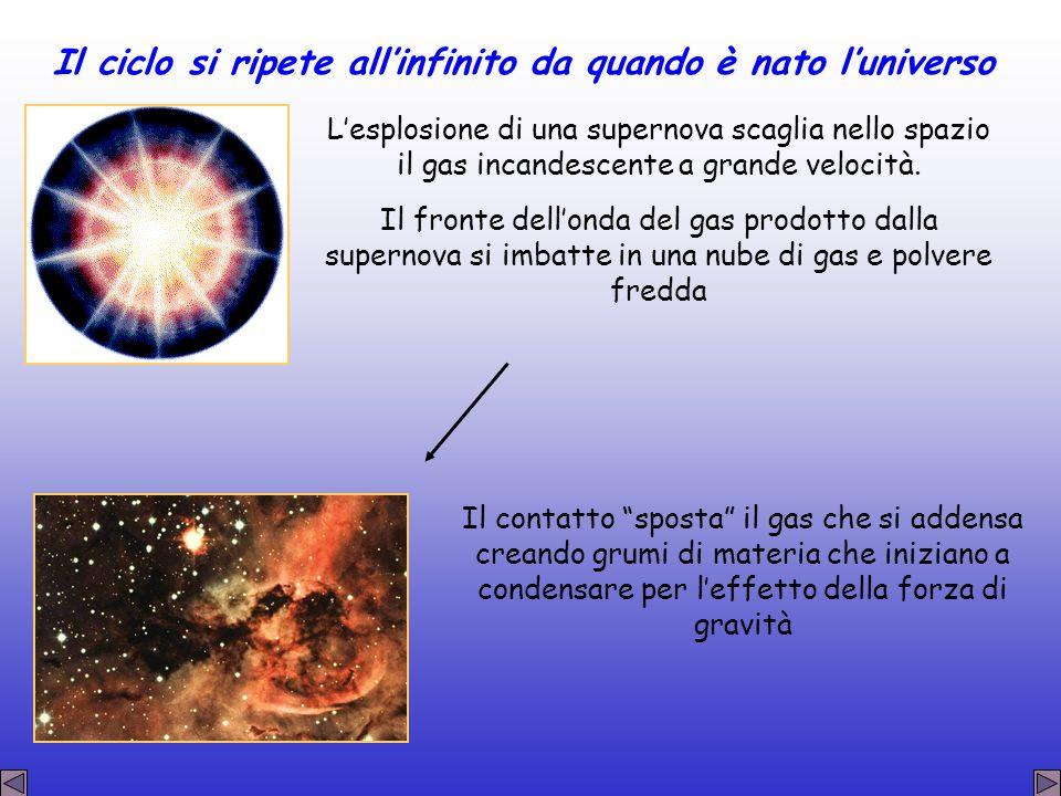 Il ciclo si ripete allinfinito da quando è nato luniverso Lesplosione di una supernova scaglia nello spazio il gas incandescente a grande velocità. Il