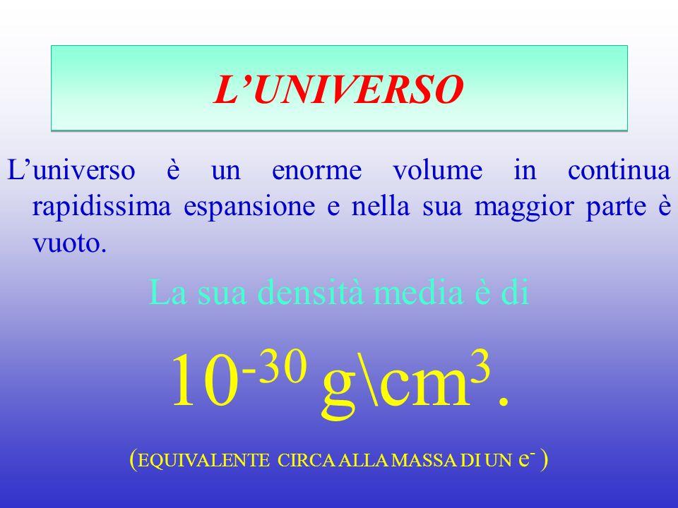 LUNIVERSO Luniverso è un enorme volume in continua rapidissima espansione e nella sua maggior parte è vuoto. La sua densità media è di 10 -30 g\cm 3.