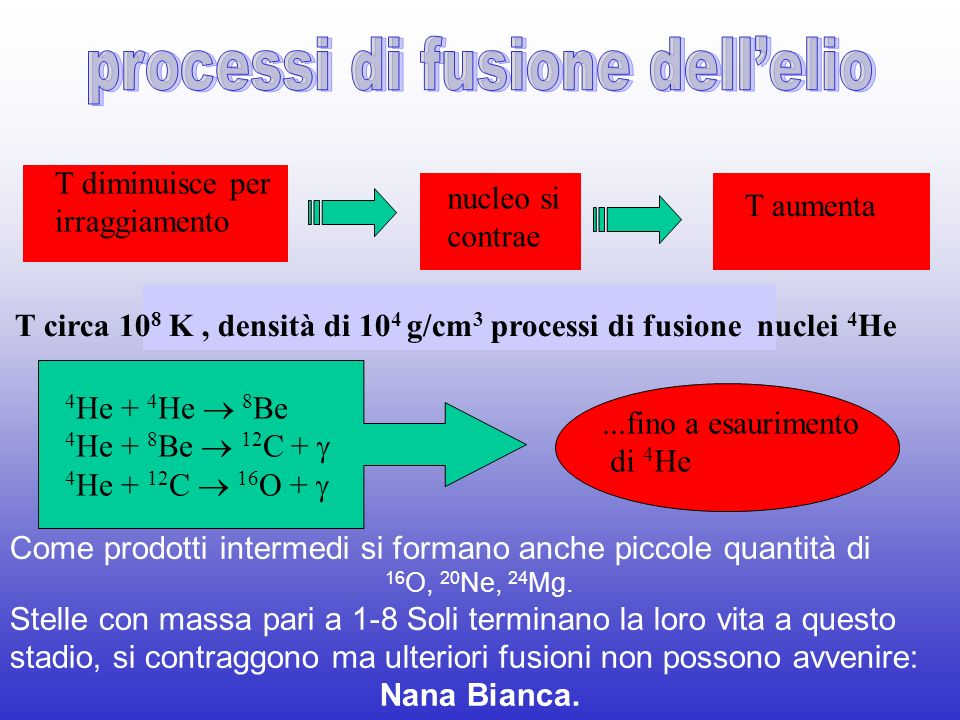 4 He + 4 He 8 Be 4 He + 8 Be 12 C + 4 He + 12 C 16 O +...fino a esaurimento di 4 He T circa 10 8 K, densità di 10 4 g/cm 3 processi di fusione nuclei